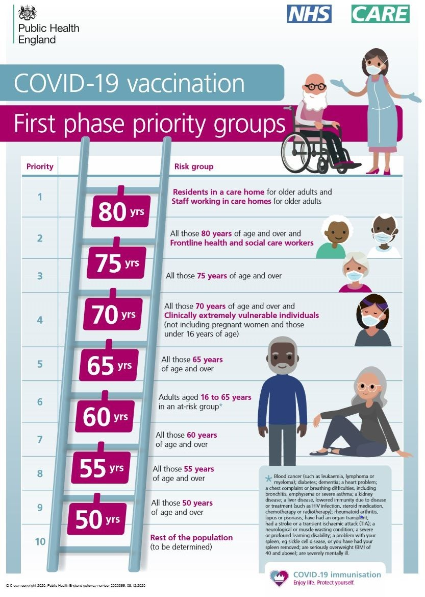 Covid-19 Vaccination Priority groups.